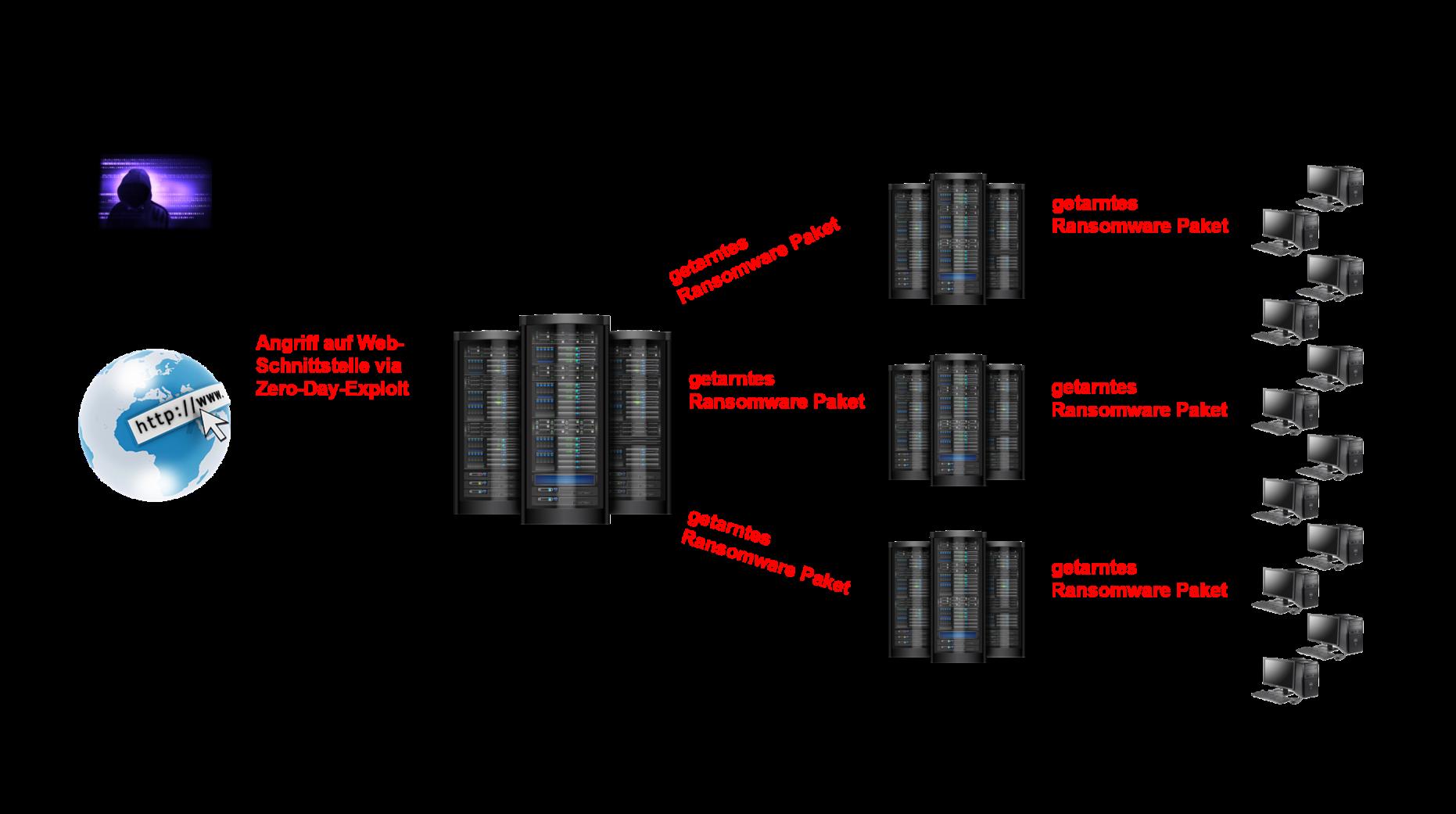 Darstellung Supply-Chain-Attacke