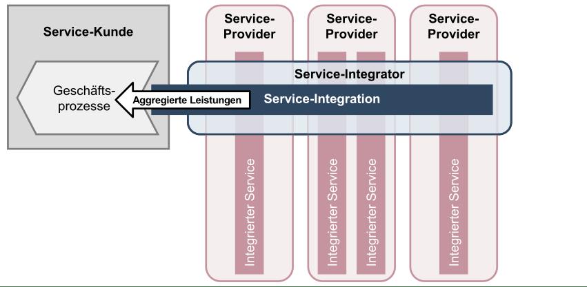 Abbildung 1: SIAM – Integration von Services verschiedener Provider