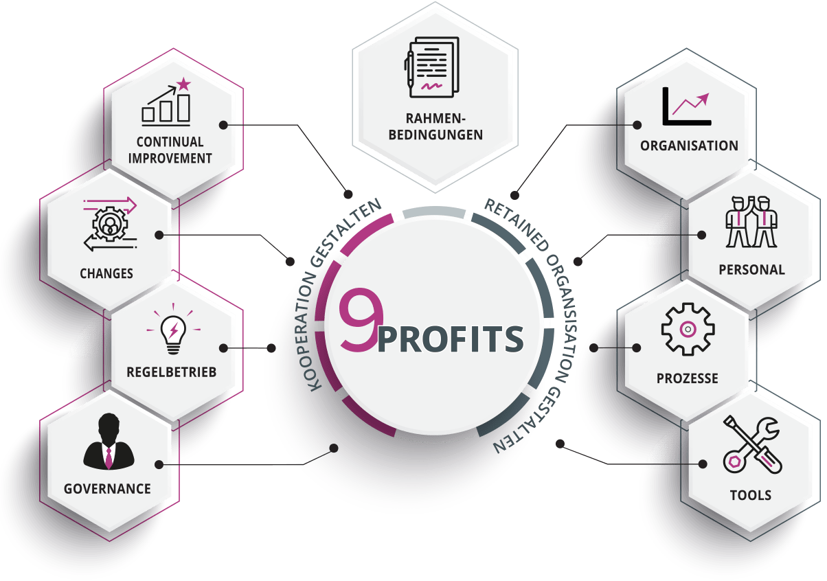 9Profits