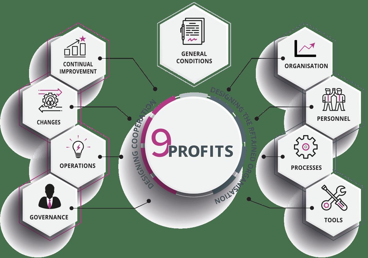 9 PROFITS Dimensions