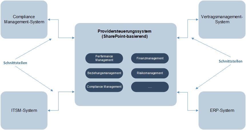 Providersteuerungssystem_SharePoint