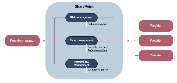 Providersteuerung - SharePoint Beispiel für den Providermanager