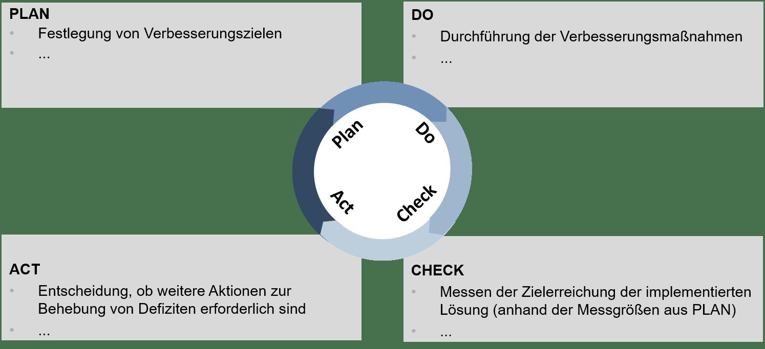 Deming-Zyklus