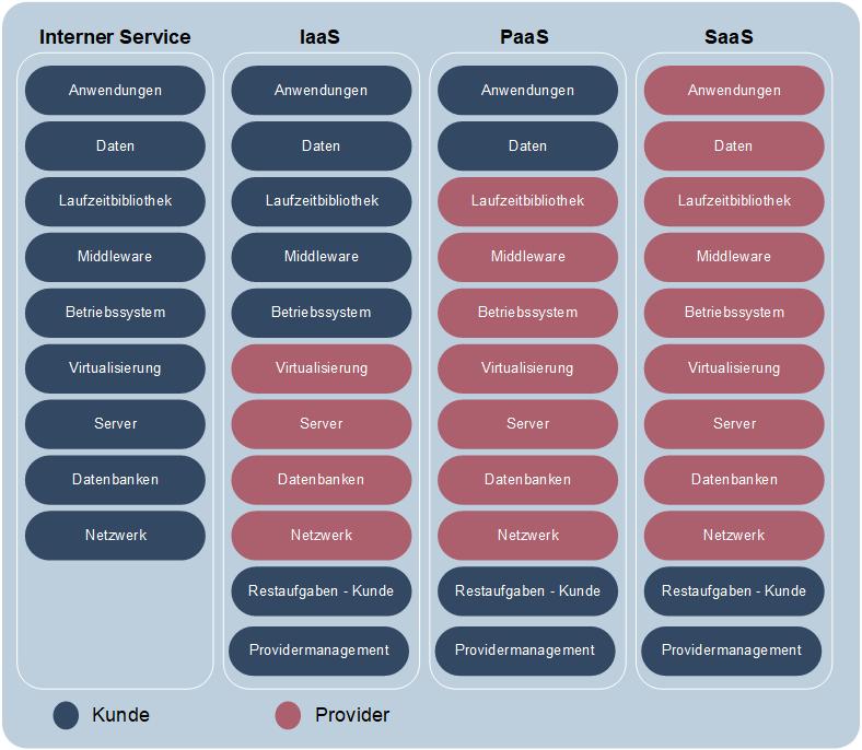 Verantwortlichkeiten bei Cloud-Servicemodellen