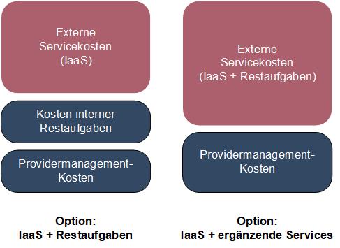 Vergleich der Kostenkomponenten der beiden Optionen IaaS + Restaufgaben vs. IaaS und ergänzende Services