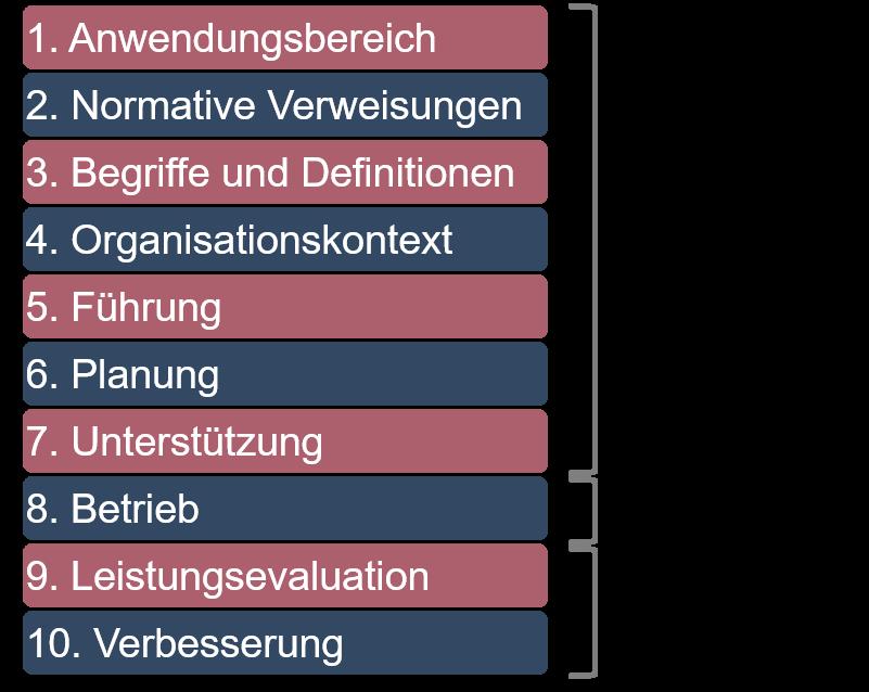 Abbildung 1: Die zehn Abschnitte der High Level Structure und ihre Zuordnung zu den drei Phasen