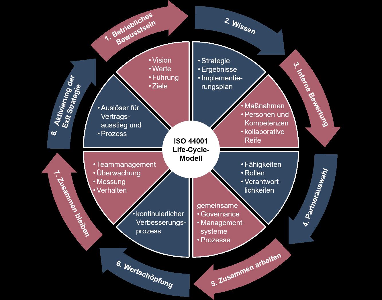 Abbildung 2: Die acht Schritte des ISO 44001 Life-Cycle-Modells